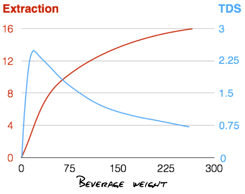 Figure 1.9  Concentration and extraction vs. yield