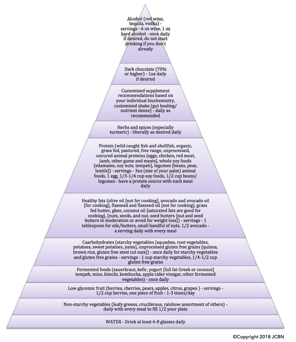 JCB Nutrition Food Pyramid