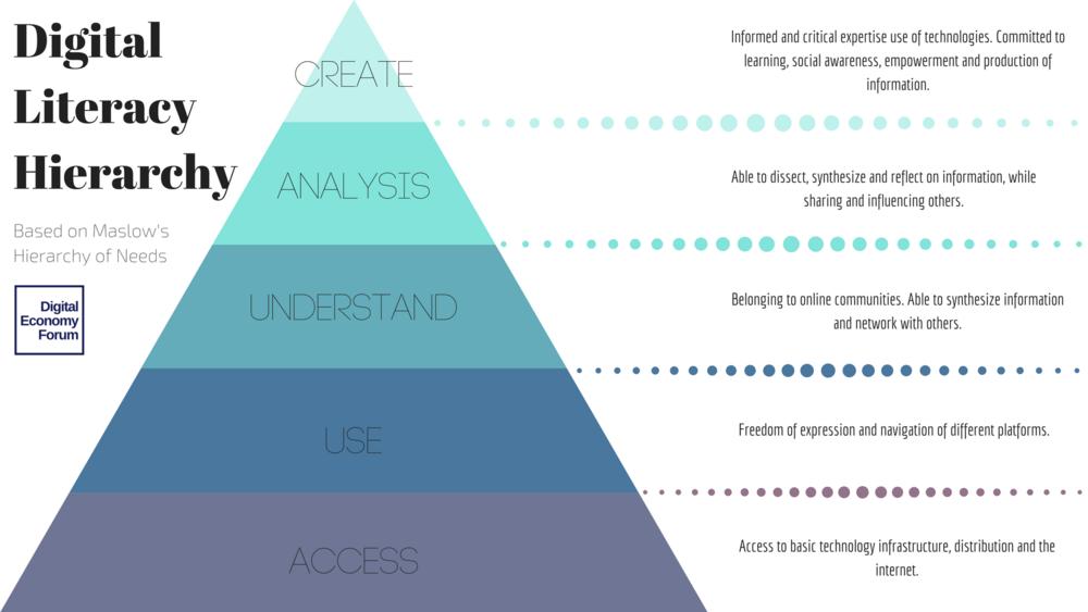 digital literacy hierarchy