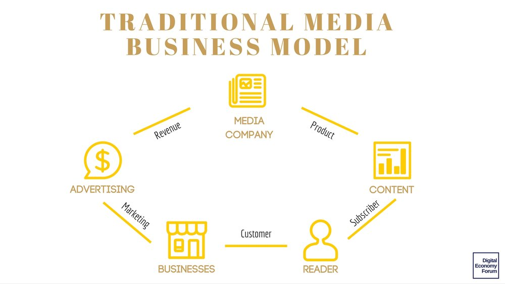 traditional media business model