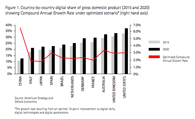 digital share of GDP