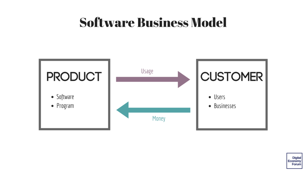software business model