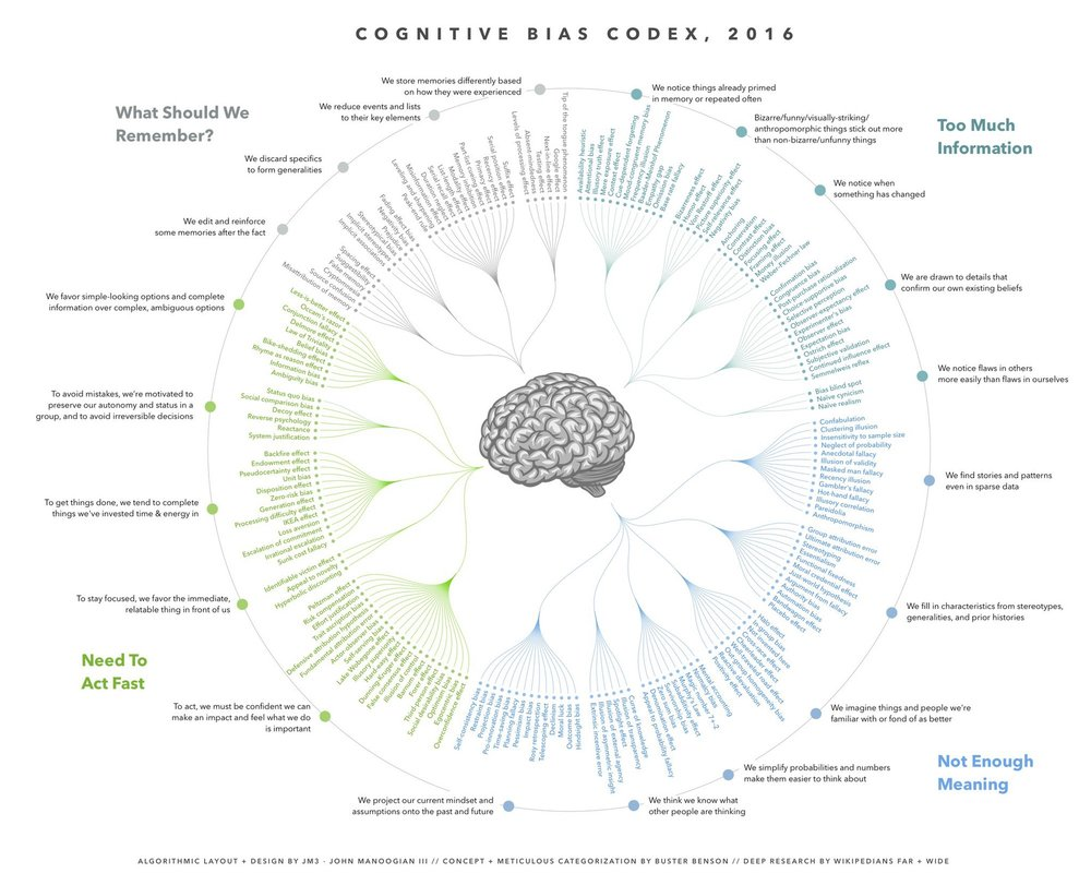 cognitive bias codex.jpeg