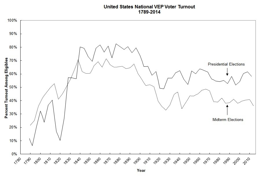 VEP voter turnout in presidential and Congressional midterm elections from 1789-2014. (Graph from  United States Election Project )
