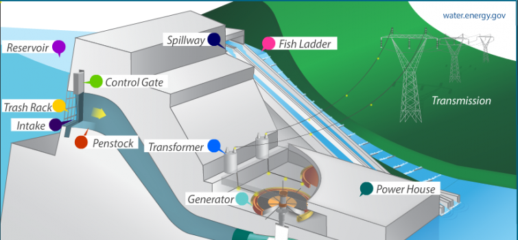 Pictured above is a diagram of the stereotypical hydroelectric dam.  (Source: US Department of Energy)