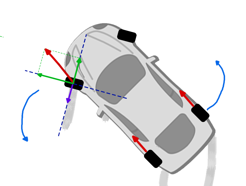 By applying a      forward-facing force          on the back wheels that is dependent on throttle, the acceleration input results in a boost to speed as well as a      torque          on the car due to the front wheel's      Sideways Friction      force counteracting the      force     's      perpendicular contribution     .