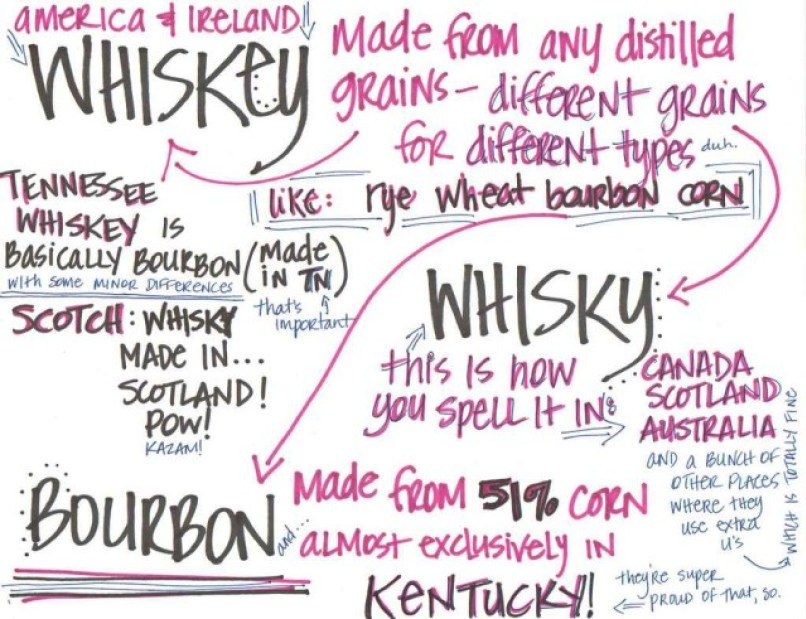whiskey-chart-is-special1-640x491.jpg