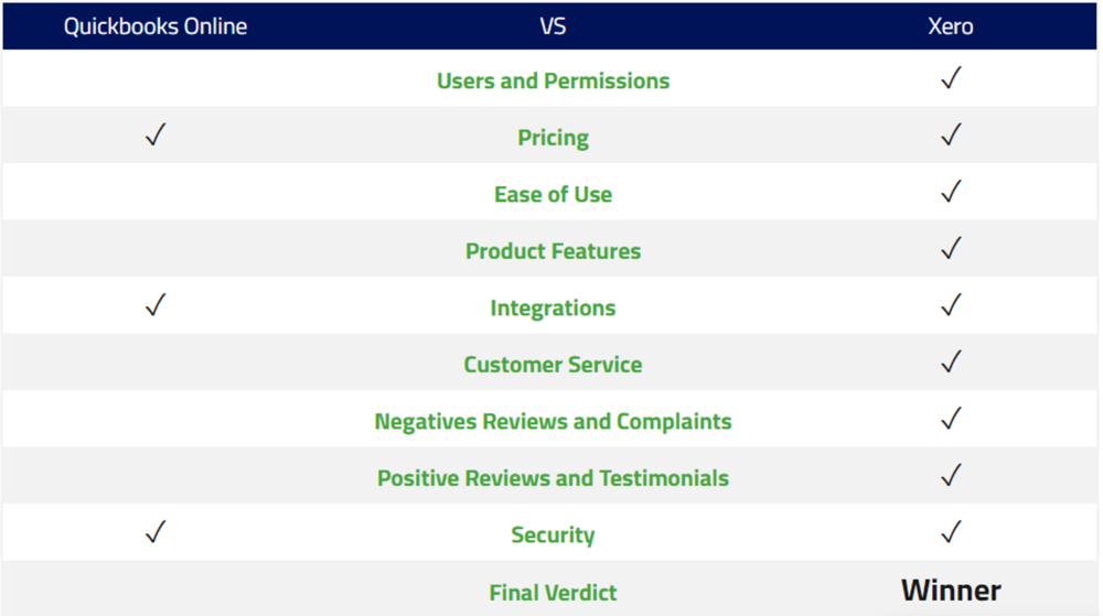 Merchant Maverick is a comparison site that reviews and rates credit card processors, POS software companies, shopping carts, mobile payments services, and small business software.  For a complete breakdown of all subjects covered read more:https://www.merchantmaverick.com/xero-vs-quickbooks-online/