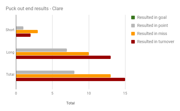 Puck out results Clare.png