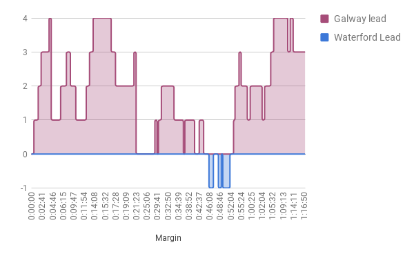 Score margin over time