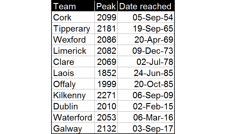 In contrast: which current top tier team set their peak score the longest time ago? Out of the teams who played in division one of the league, and also qualified for at least the first round of this year's All-Ireland, Cork have gone the longest since their peak, the aforementioned rating of 2099 in 1954. This gap appears to be a result of just how good that team was, rather than how they've played since then, since Cork have won a massive 8 leagues and 11 All-Ireland championships in the meantime. Their greatest peak since the Christy Ring era occurred in 2005, with a score of 2084.