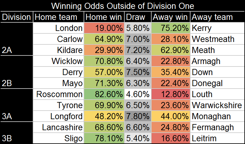 Other odds.png