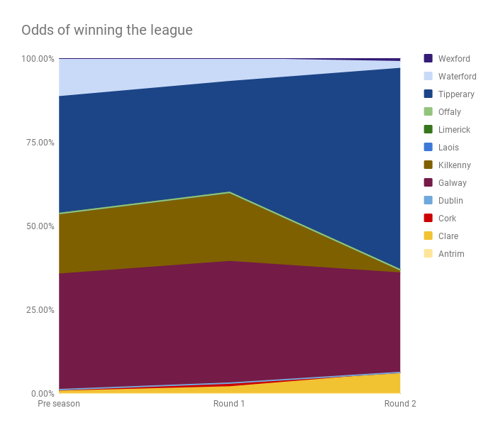 League champion odds - Round by round
