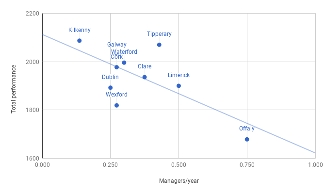 Tournament rating vs Managers per year