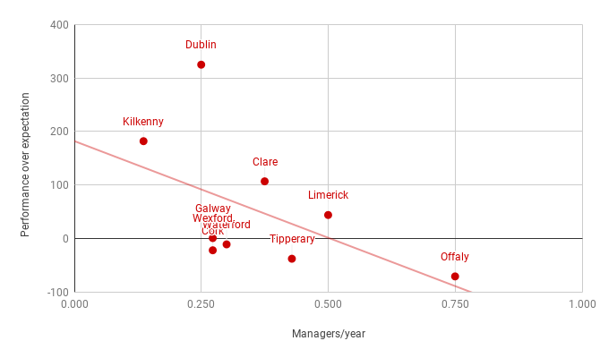 Performance over expectation vs Managers per year