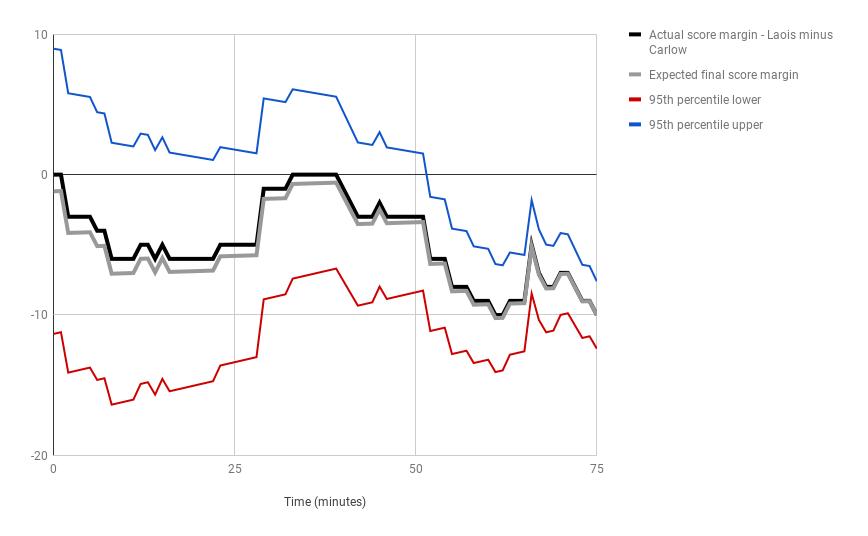 Laois v Carlow Scores