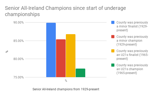 Senior All-Ireland Champions since start of underage championships.png