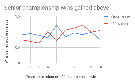 Wins Gained Unadjusted.png