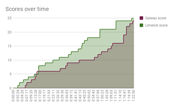 Scores over time.png