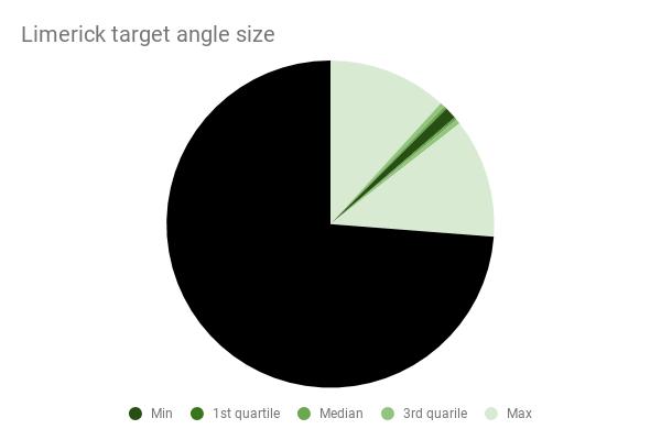 Limerick target angle size.png
