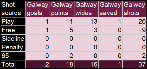 GalwayShotTable.png