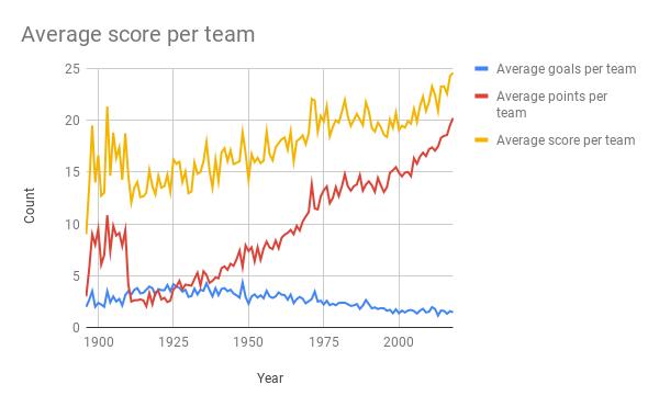 Average score per team.png