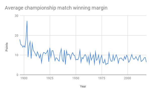 Average championship match winning margin.png