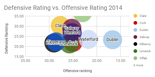 Defensive Rating vs. Offensive Rating 2014.png