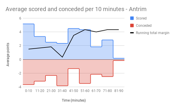 Average scored and conceded per 10 minutes - Antrim.png