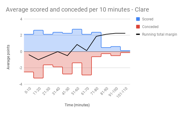 Average scored and conceded per 10 minutes - Clare.png