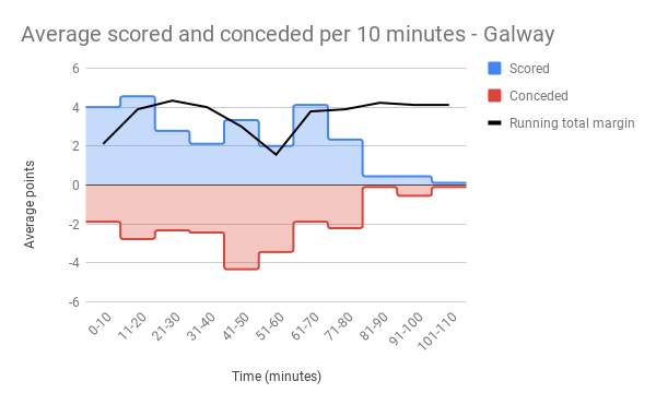 Average scored and conceded per 10 minutes - Galway.png