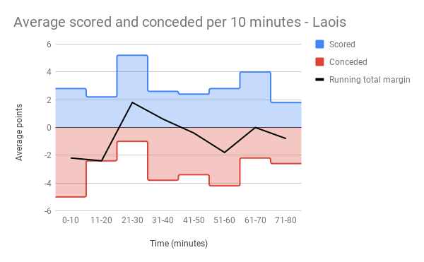 Average scored and conceded per 10 minutes - Laois.png