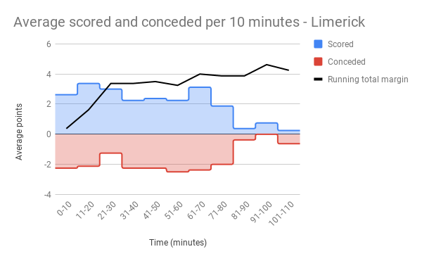 Average scored and conceded per 10 minutes - Limerick.png