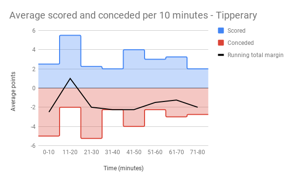 Average scored and conceded per 10 minutes - Tipperary.png