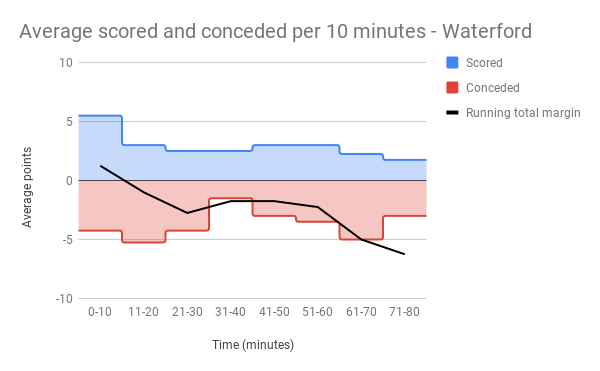 Average scored and conceded per 10 minutes - Waterford.png