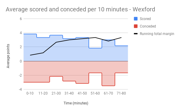 Average scored and conceded per 10 minutes - Wexford.png