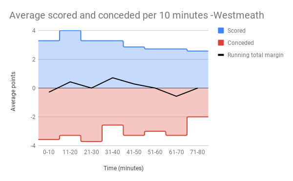 Average scored and conceded per 10 minutes -Westmeath.png