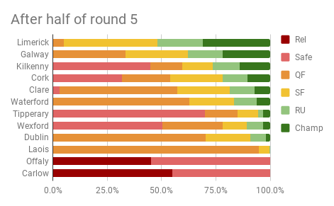 After half of round 5.png
