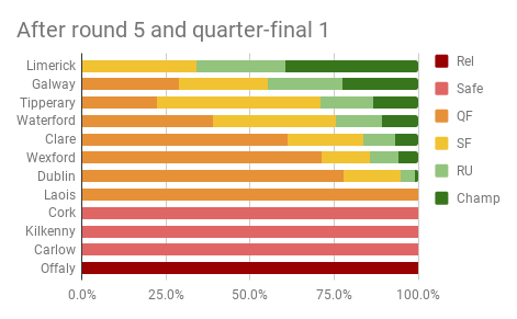 After round 5 and quarter-final 1.png