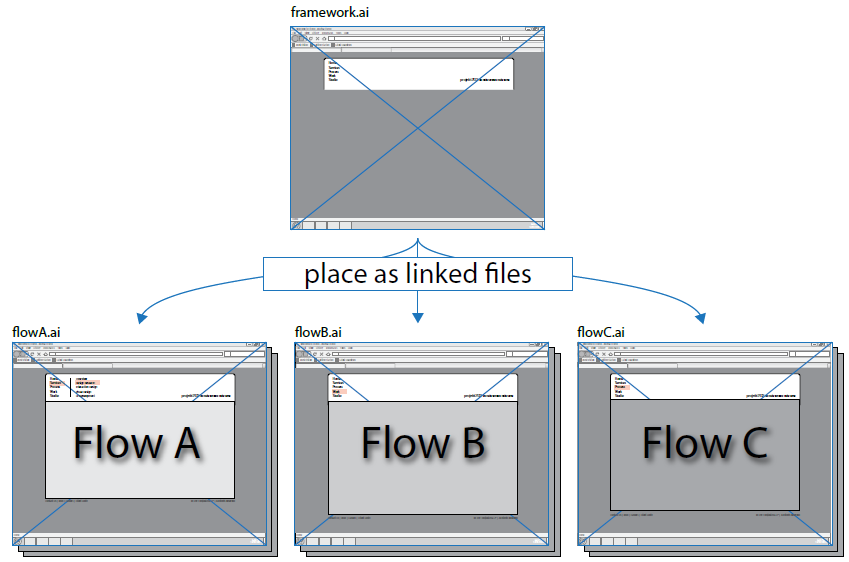diagram: place framework as linked files in separate screen flow files