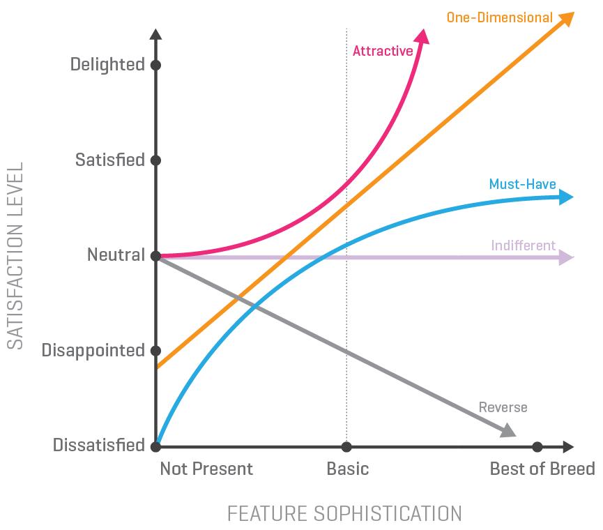 Kano full graph