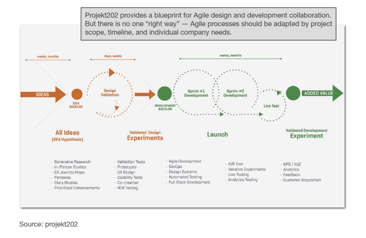Forrester cites projekt202 blueprint for agile design and forrester graph from 202g malvernweather Gallery