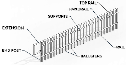 revit-hierarchy-of-railings.png