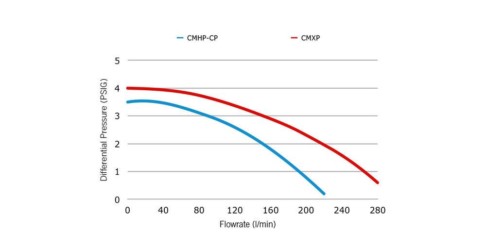 CMXP_HPCP_curves.jpg