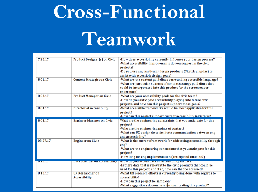 A log to keep track of the cross-functional partners I was speaking with on my team