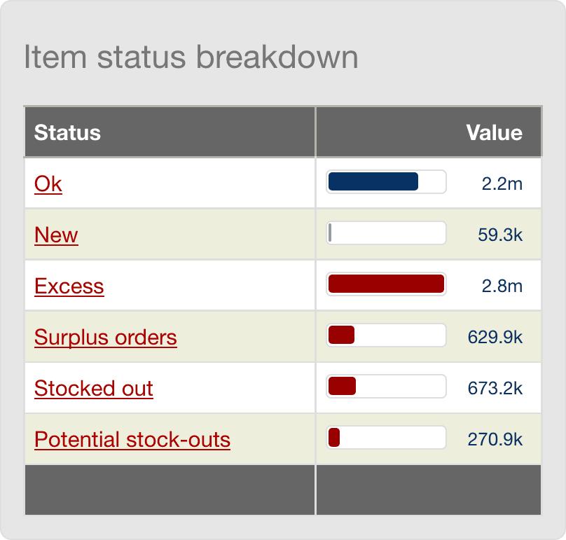 dashboard_item_status_breakdown.png