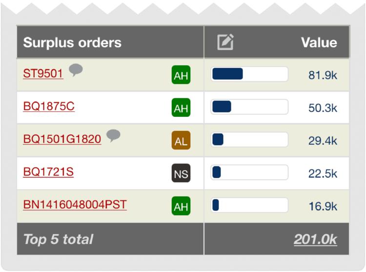 dashboard_surplus_orders-02.png