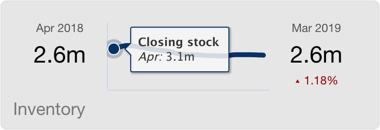 proj_summary_inventory.png