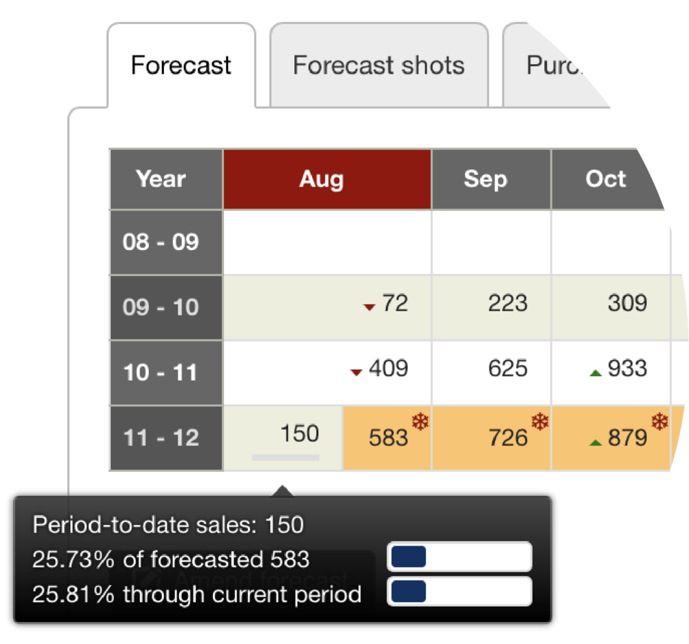 enquiry_tab_forecast_ptd_sales.png