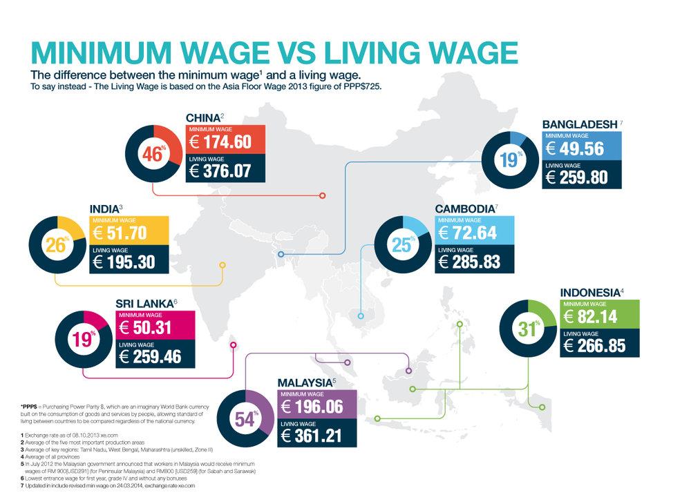Living Wage vs Minimum Wage